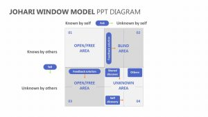 JoHari Window Model PPT Diagram