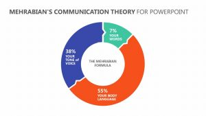 Mehrabian's Communication Theory for PowerPoint