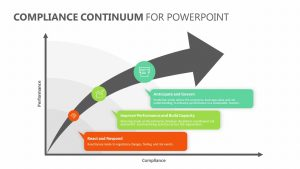 Compliance Continuum for PowerPoint