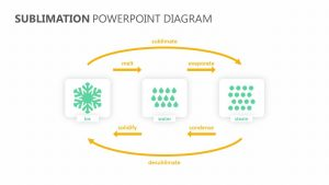 Sublimation PowerPoint Diagram