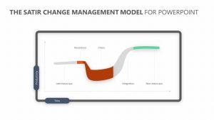 The Satir Change Management Model for PowerPoint