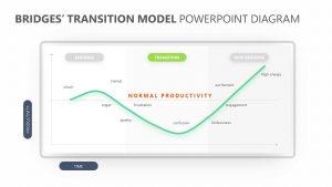 Bridges' Transition Model PowerPoint Diagram