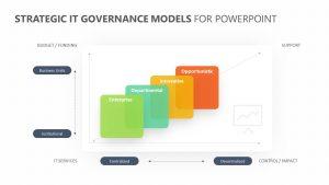 Strategic IT Governance Models for PowerPoint