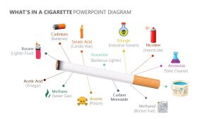 What's in a Cigarette PowerPoint Diagram