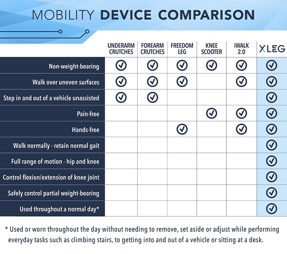 Mobility Device Comparison