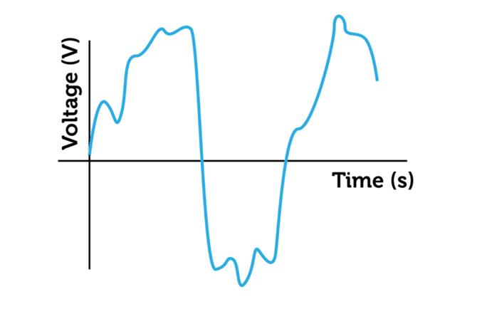 Analog Sinyalin Grafiği