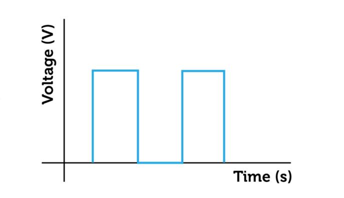 Dijital Sinyalin Grafiği