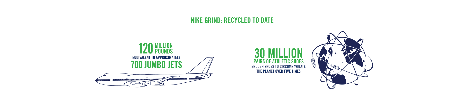 25 Years of Nike Grind | Nike Purpose