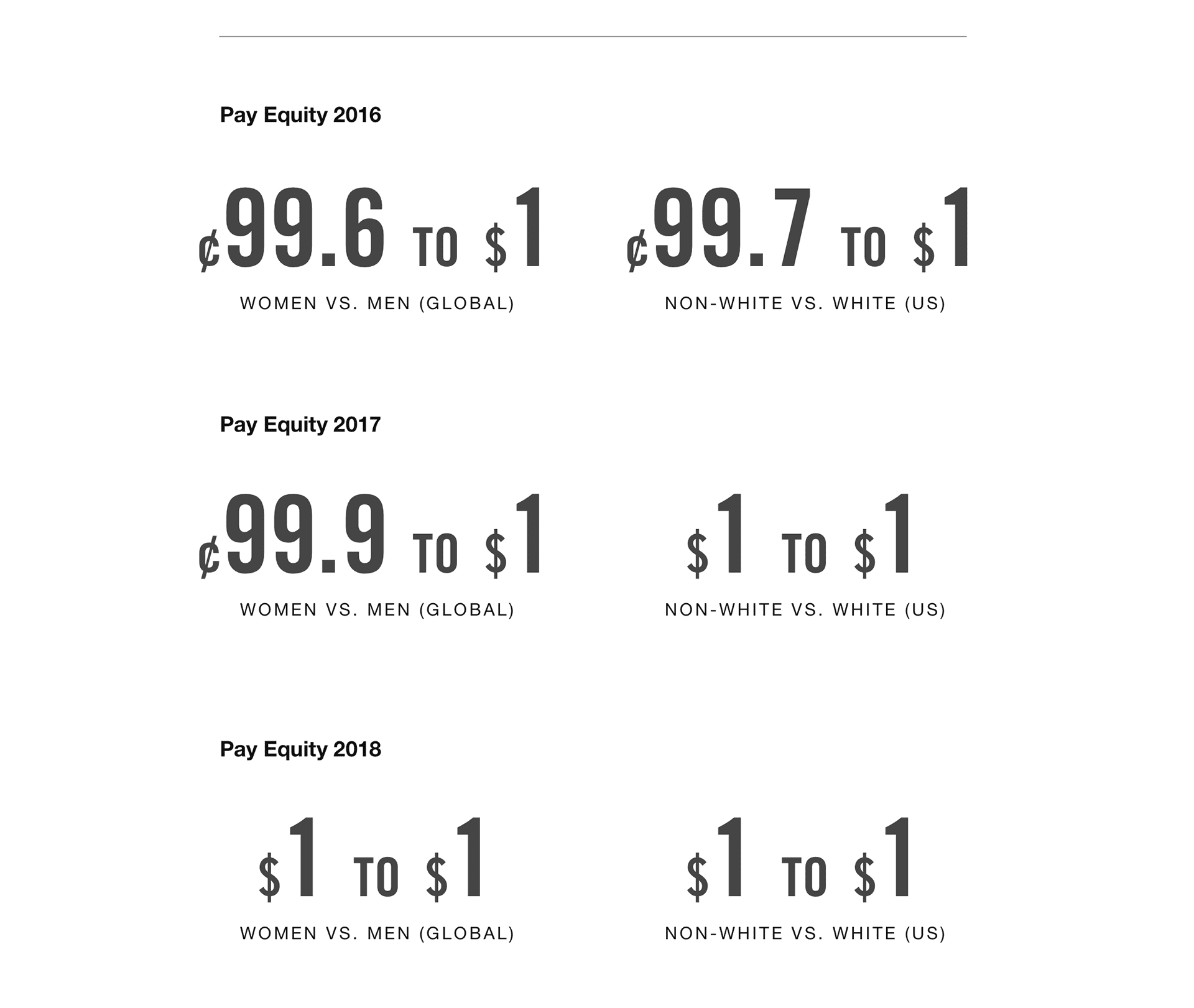 Todo el mundo el fin bruscamente  FY18 Representation and Pay | Nike Purpose