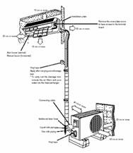 aire acondicionado minisplit  caracteristicas e instalacion