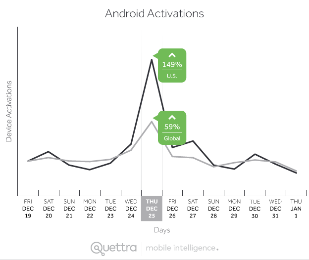 Device Activations Worldwide