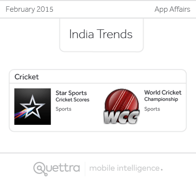 February India Trends