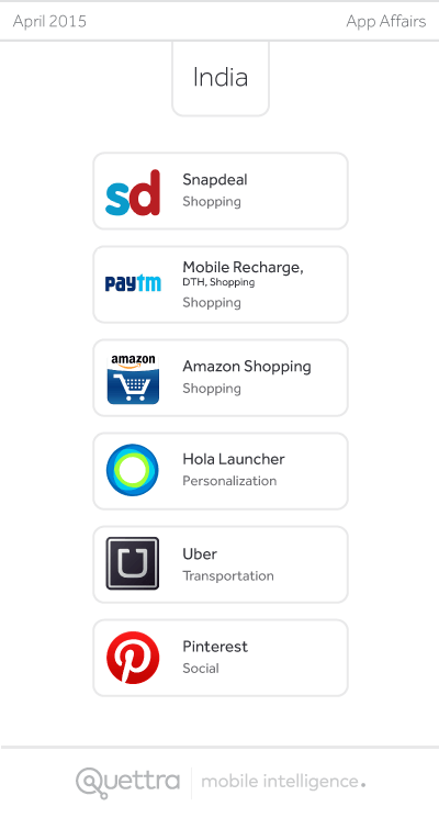 India Shopping and Mobile Recharge