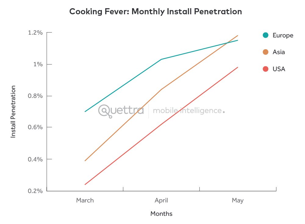 Cooking Fever Monthly Install Penetration