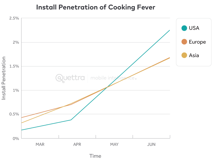 Install Penetration of Cooking Fever