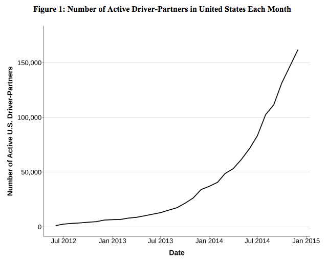 Number of Active Driver-Partners in the US Each Month