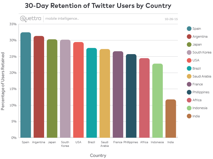 30-Day Retention of Twitter Users by Country