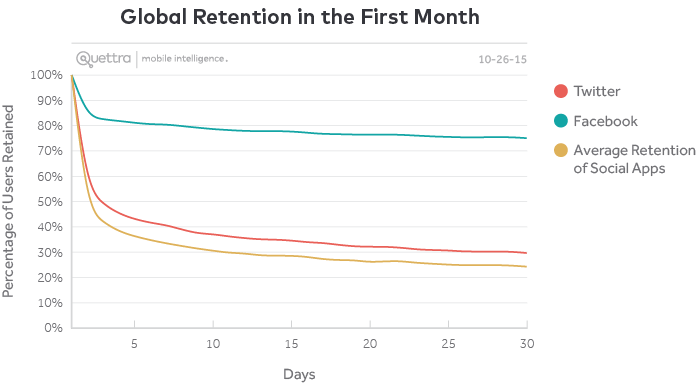 Global Retention in the First Month