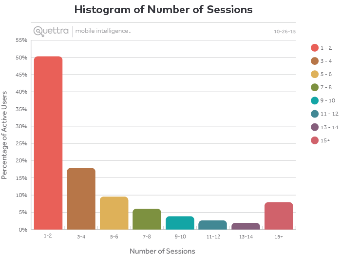 Histogram of Number of Sessions