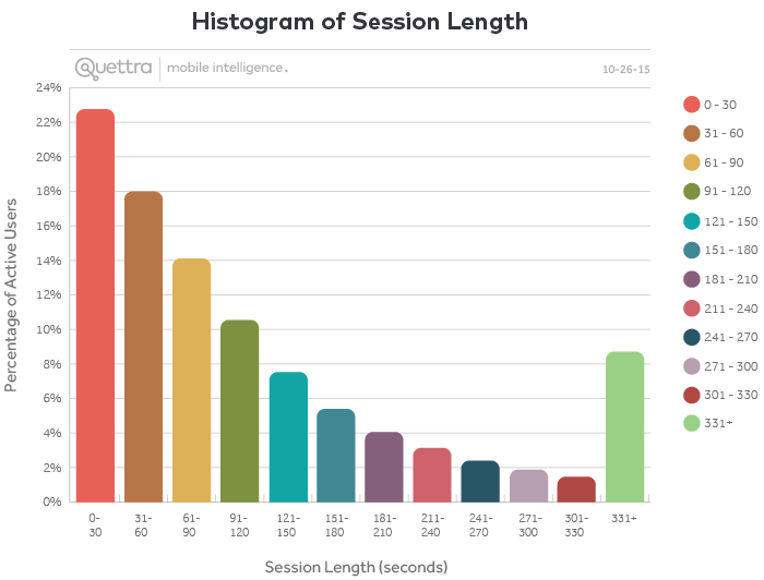 Histogram of Session Length