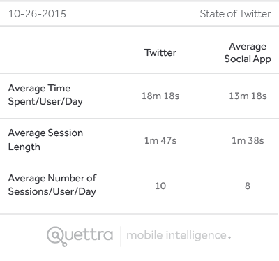 Performance of Twitter vs. Other Social Apps