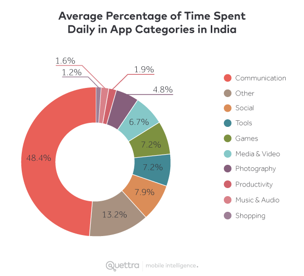 Average Percentage of Time Spent Daily in App Categories in India