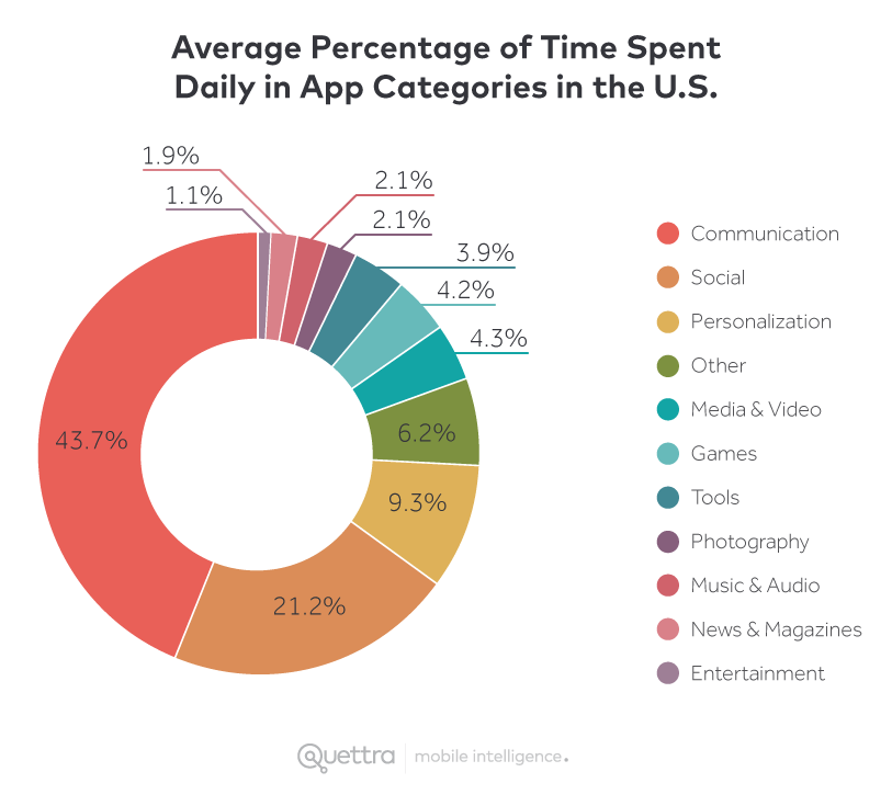Average Percentage of Time Spent Daily in App Categories in the U.S.