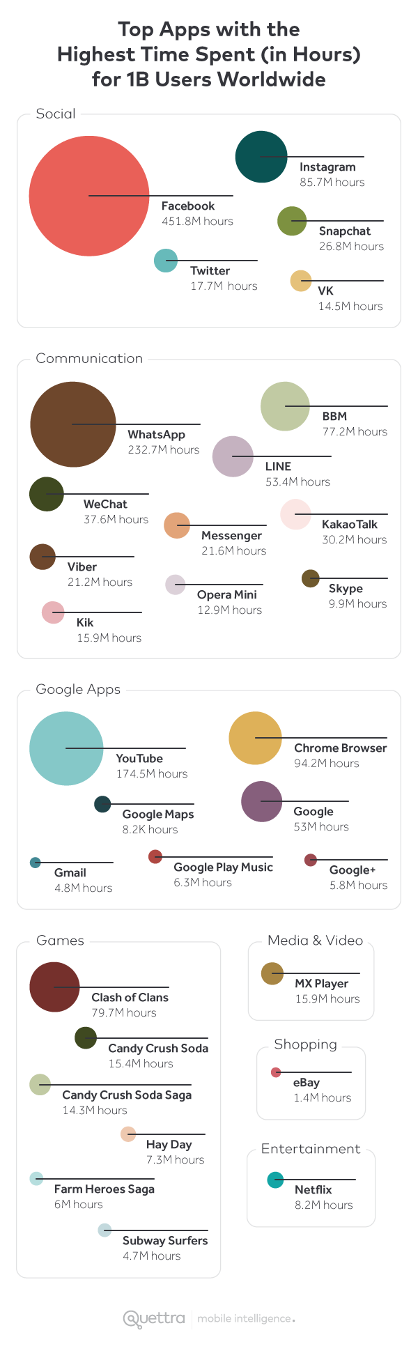 Top Apps with the Highest Time Spent (in Hours) for 90M Users Worldwide
