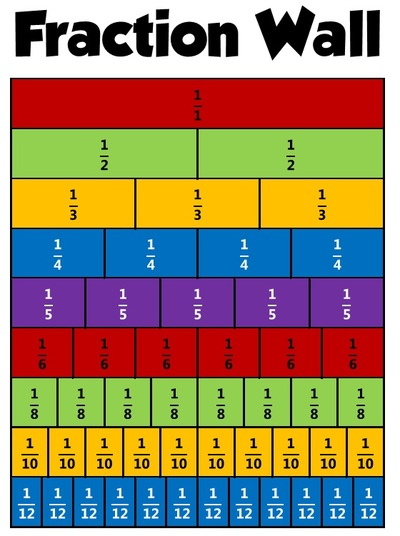 Number Names Worksheets » Equivalent Fraction Table - Free ...