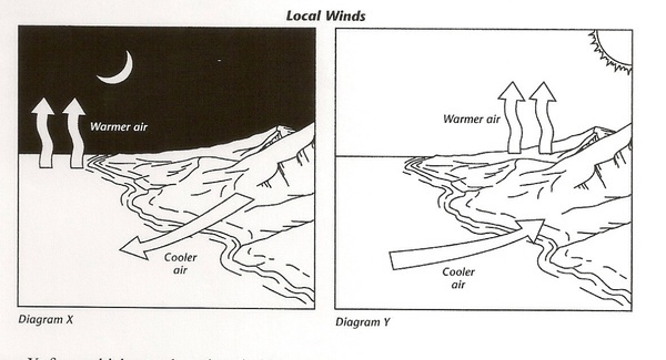 Printables Sea Breeze Diagram quizizz question set global and local winds which diagram shows the formation of a sea breeze