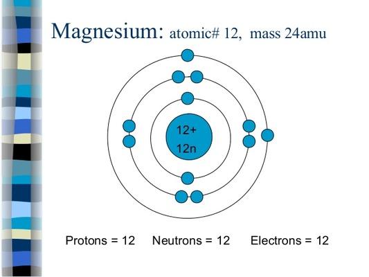magnesium bohr diagram & arrangement of electrons in an atom bohr  : magnesium bohr diagram - findchart.co
