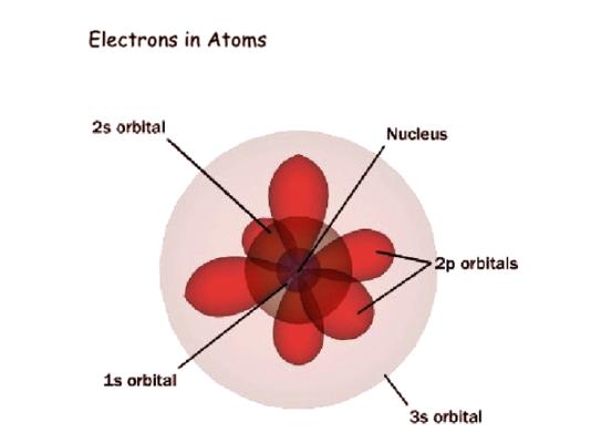 quantum mechanical model | atoms & molecules quiz - quizizz  quizizz