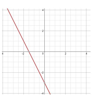 Algebra 1 STAAR Review | Algebra I Quiz - Quizizz