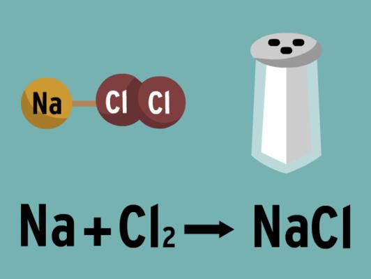Balancing Chemical Equations Quiz - Quizizz