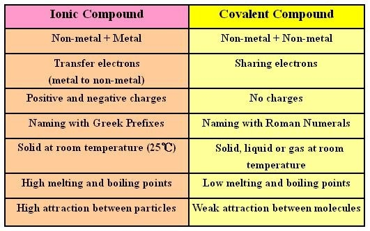 Naming Ionic And Covalent Compounds Quiz Quizizz
