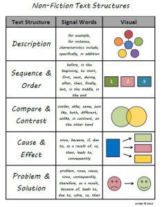 6th Grade Text Structures | Reading Quiz - Quizizz