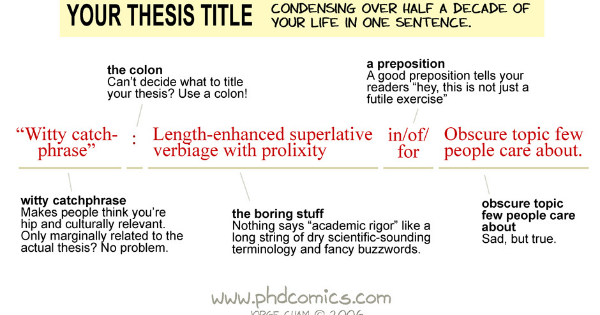 good thesis exercises Exercise 1: writing is and will be hard for phd students  for instance, if it would  be easy for you to write about the method of research, then start with the.