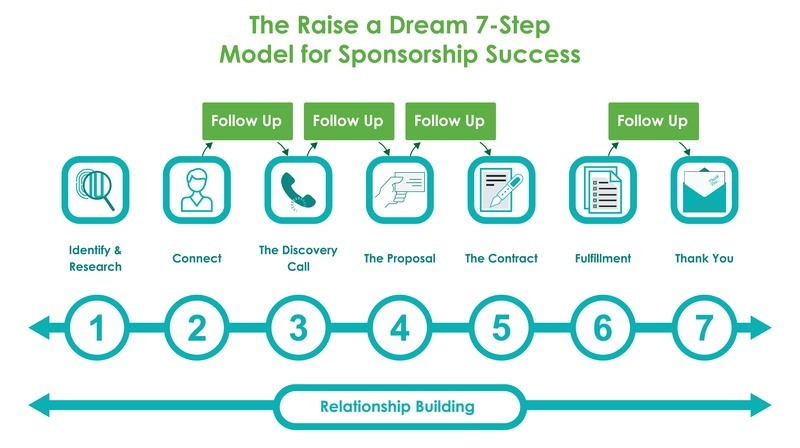 Raise a Dream 7-Step Model for Sponsorship Success