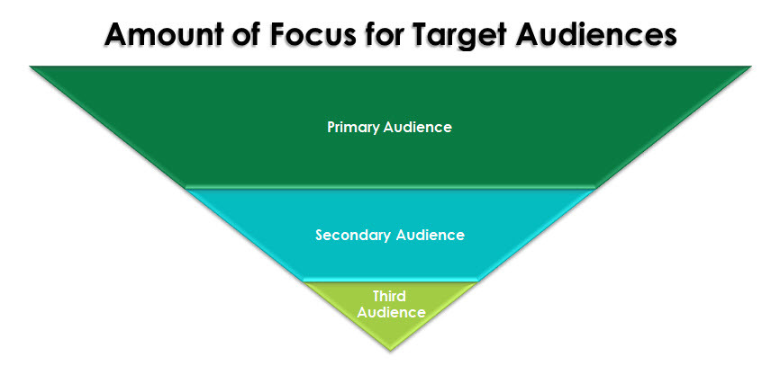 Speaking and Book Tour - Amount of Focus for Target Audiences
