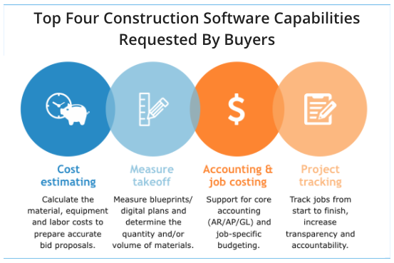 Top Four Construction Software Capabilities Requested (1)