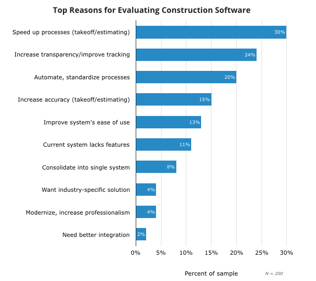 Top Reasons for Evaluating Construction Software (1)
