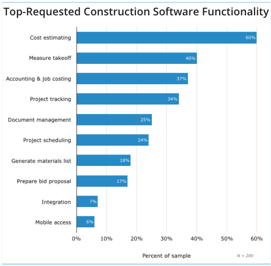 Top-Requested Construction Software Functionality