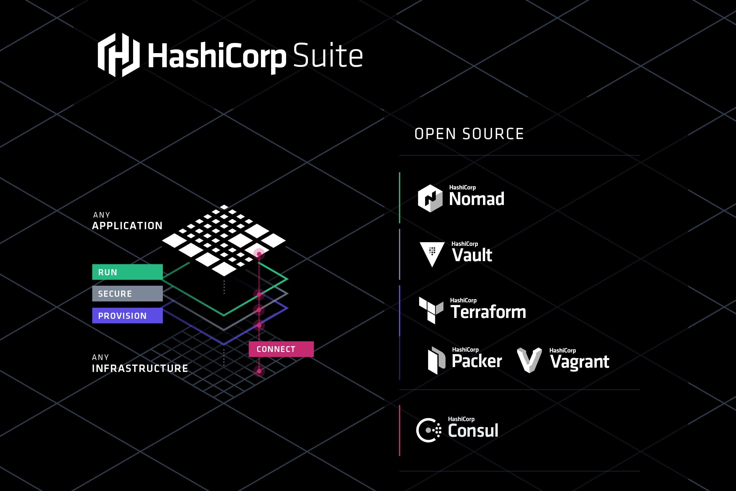 Hashicorp Open Source Ecosystem