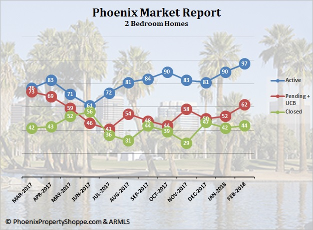 Phoenix 2 Bedroom Homes for Sale March 2018