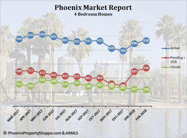 Phoenix 4 Bedroom Homes For Sale March 2018