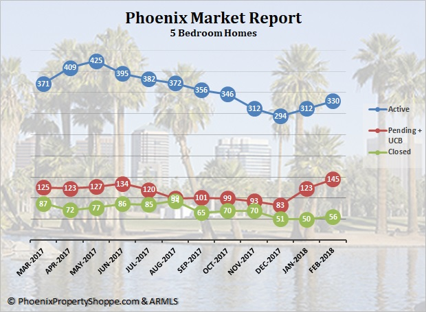 Phoenix 5 Bedroom Homes For Sale March 2018