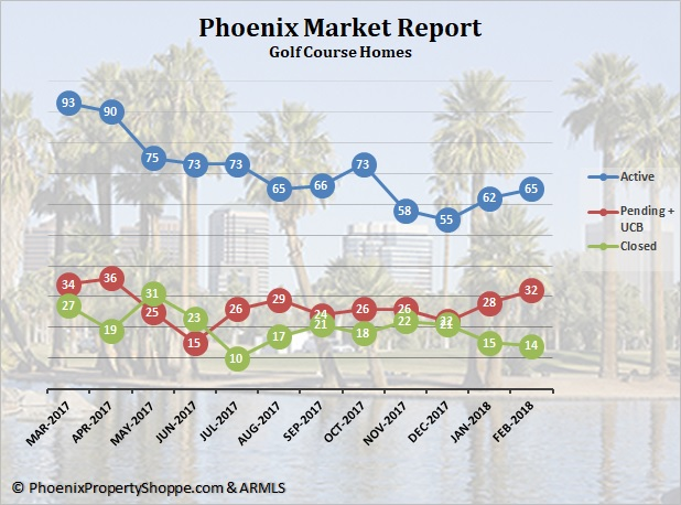 Phoenix Golf Course Homes For Sale March 2018