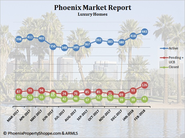 Phoenix Luxury Homes For Sale March 2018