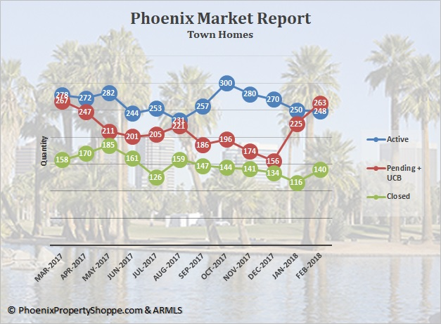 Phoenix Town Homes For Sale March 2018