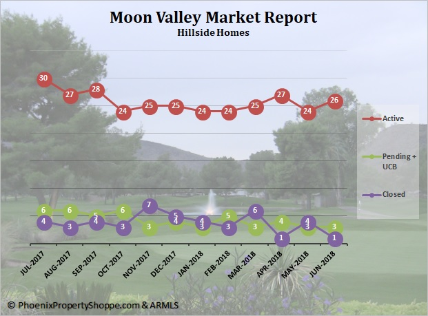 Moon Valley View Homes For Sale July 2018